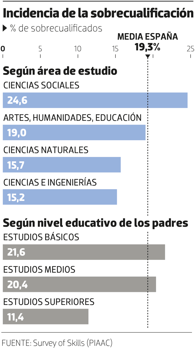 Trabajos para universitarios sobre el total de empleos (Fuente: https://www.ahorasemanal.es/la-universidad-fabrica-de-sobrecualificados)