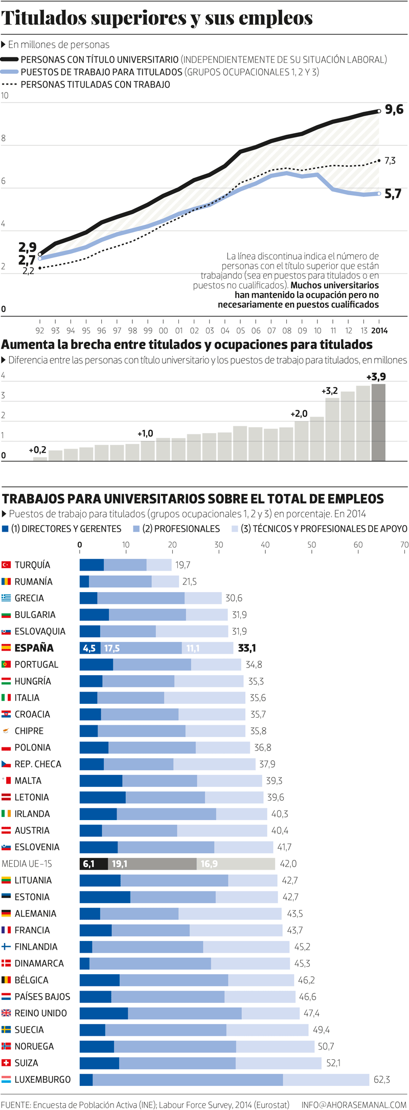 Titulados superiores y sus empleos (Fuente: https://www.ahorasemanal.es/la-universidad-fabrica-de-sobrecualificados#&gid=1&pid=1)