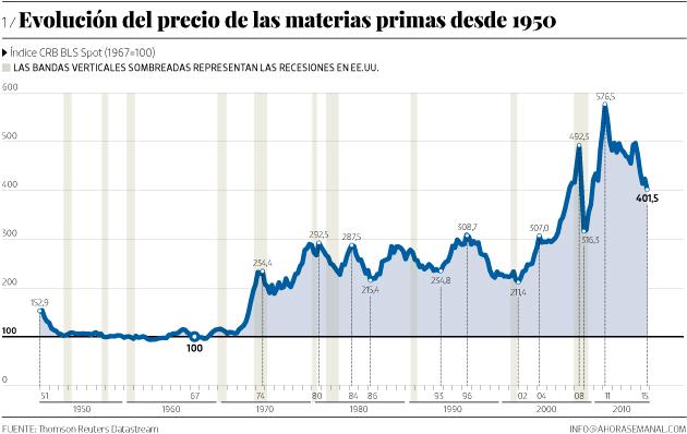 Evolución del precio de las materias primas  desde 1950