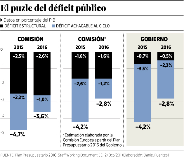 El puzle del déficit público