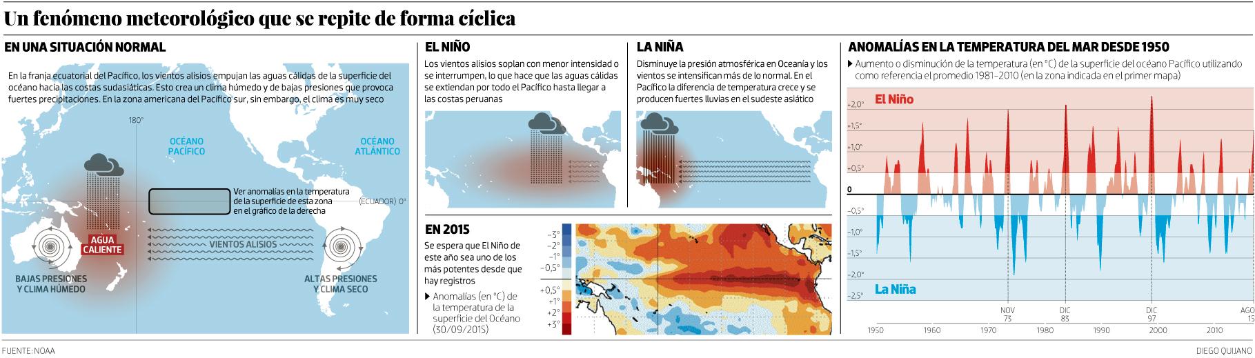 Las mil caras de El Niño