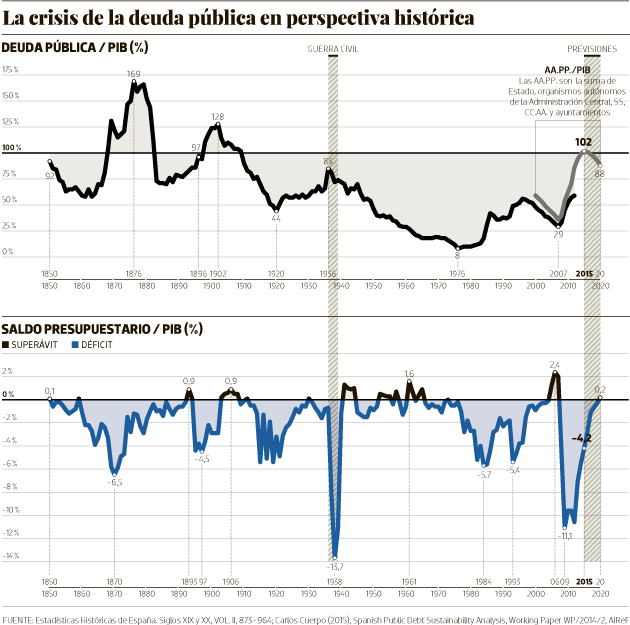 La crisis de la deuda pública en perspectiva histórica